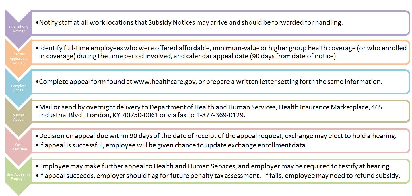 Exchange Subsidy Notices: Prelude to ACA Tax Assessments | E is ...